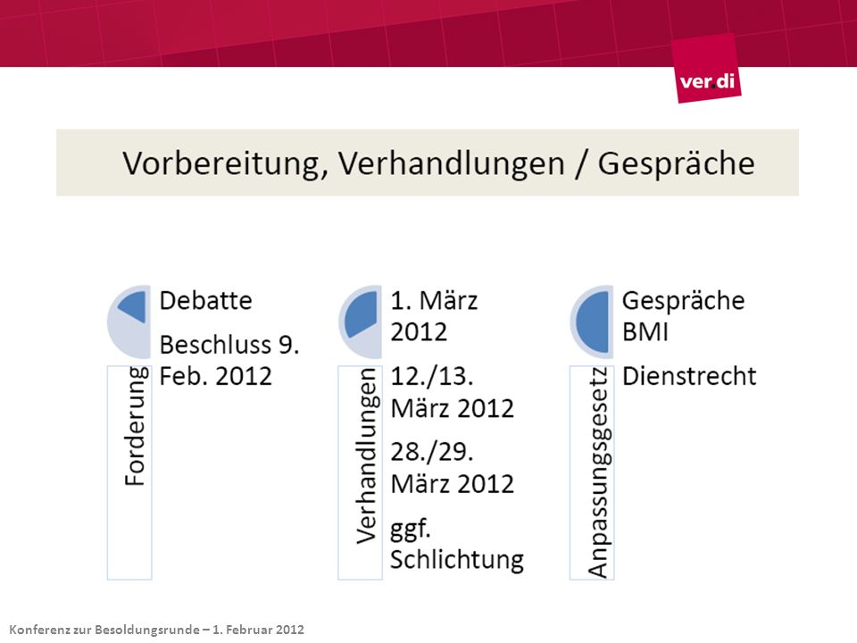 Konferenz zur Besoldungsrunde – 1. Februar 2012