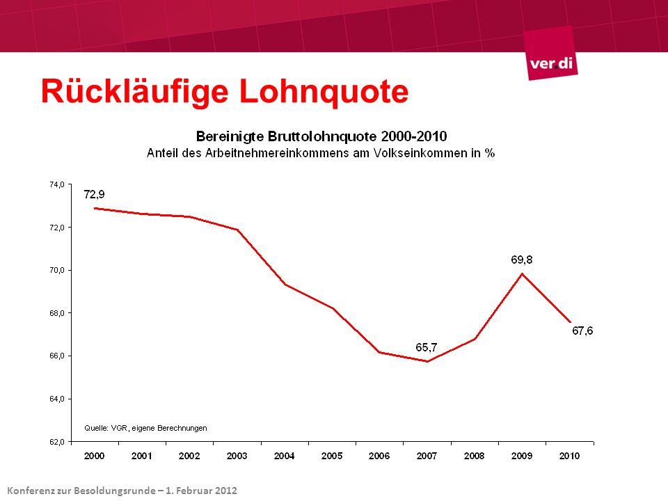 Rückläufige Lohnquote