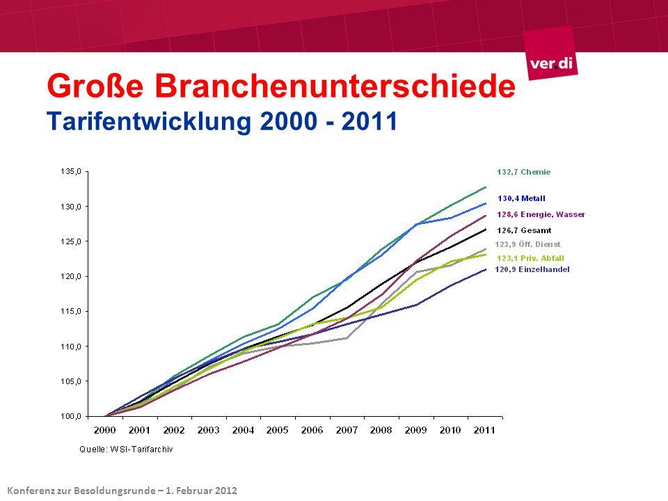 Große Branchenunterschiede Tarifentwicklung 2000 - 2011