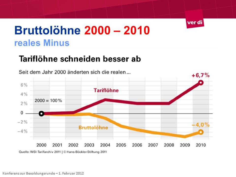 Bruttolöhne 2000 – 2010 reales Minus