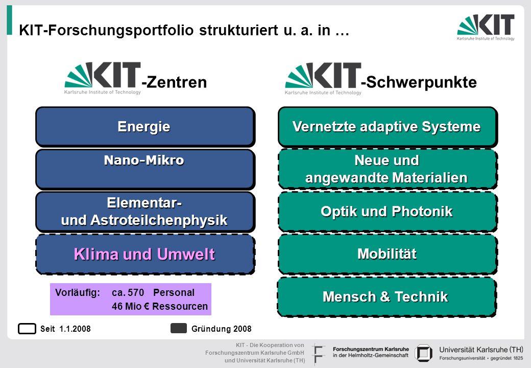 KIT-Forschungsportfolio strukturiert u. a. in …