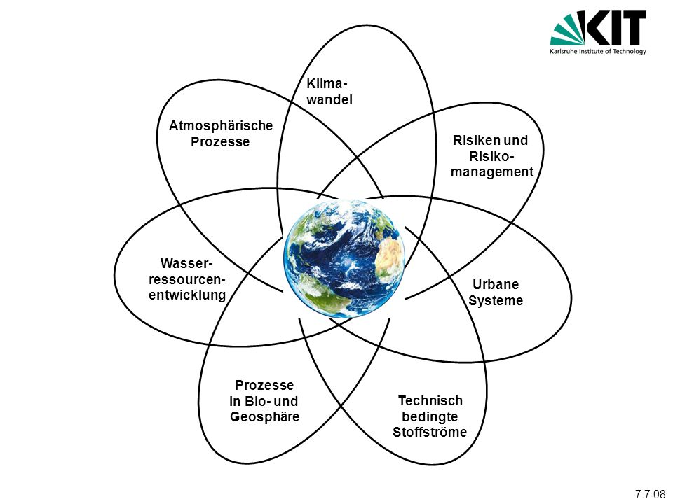 Klima- wandel Atmosphärische Prozesse Risiken und Risiko- management