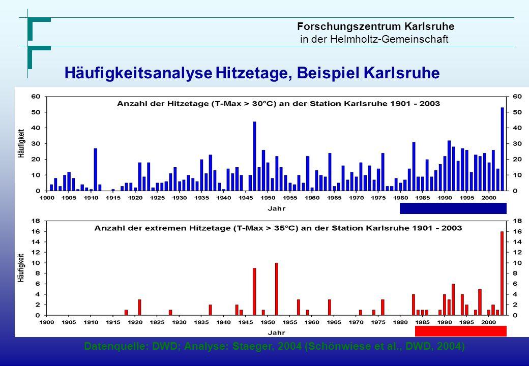 Häufigkeitsanalyse Hitzetage, Beispiel Karlsruhe