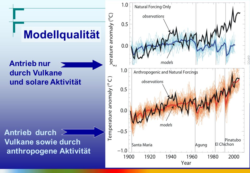 Modellqualität Antrieb nur durch Vulkane und solare Aktivität