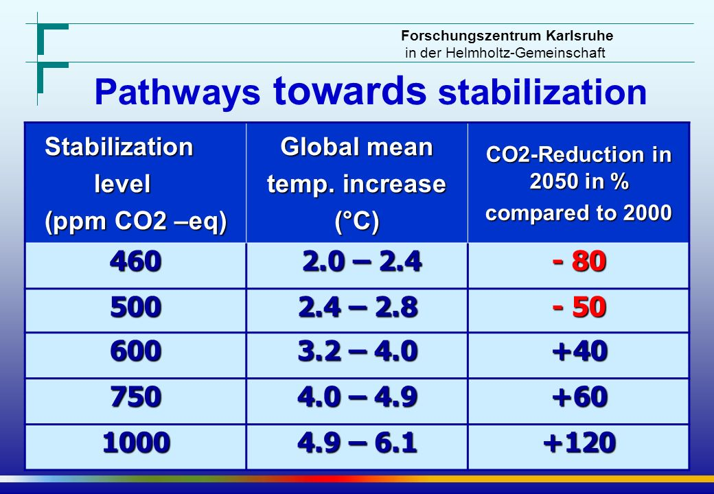 Pathways towards stabilization