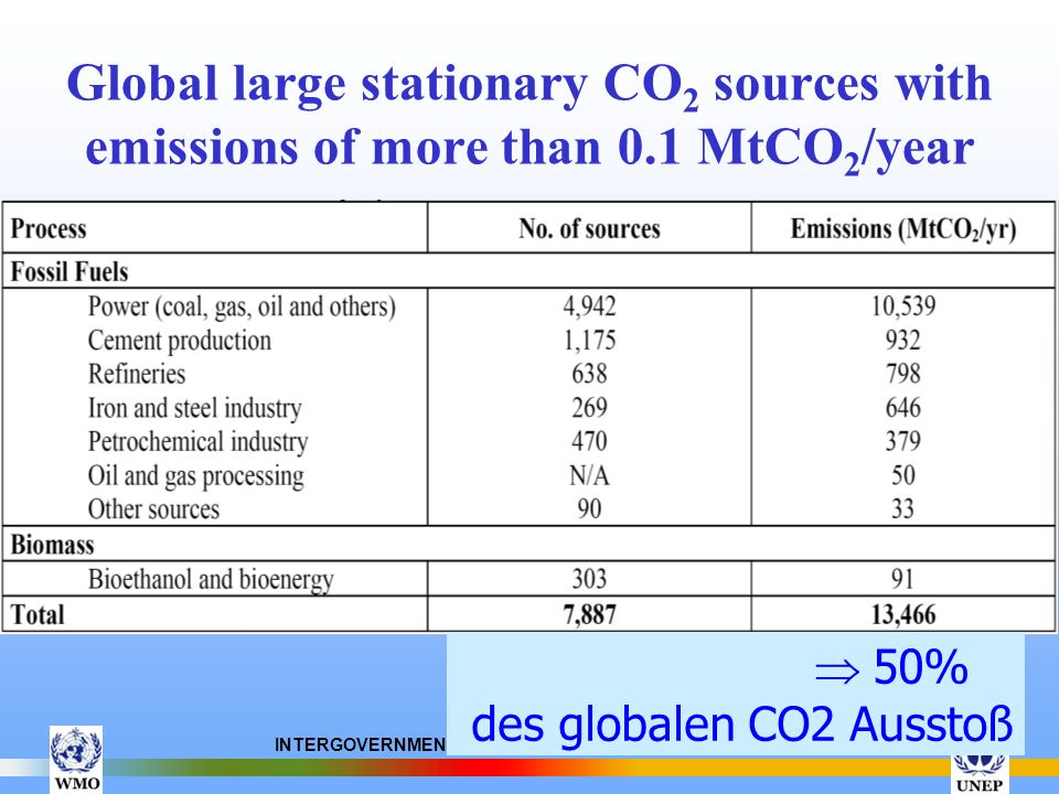 Global large stationary CO2 sources with emissions of more than 0