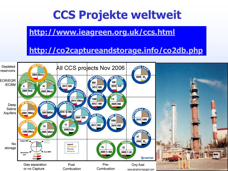 CCS Projekte weltweit http://www.ieagreen.org.uk/ccs.html