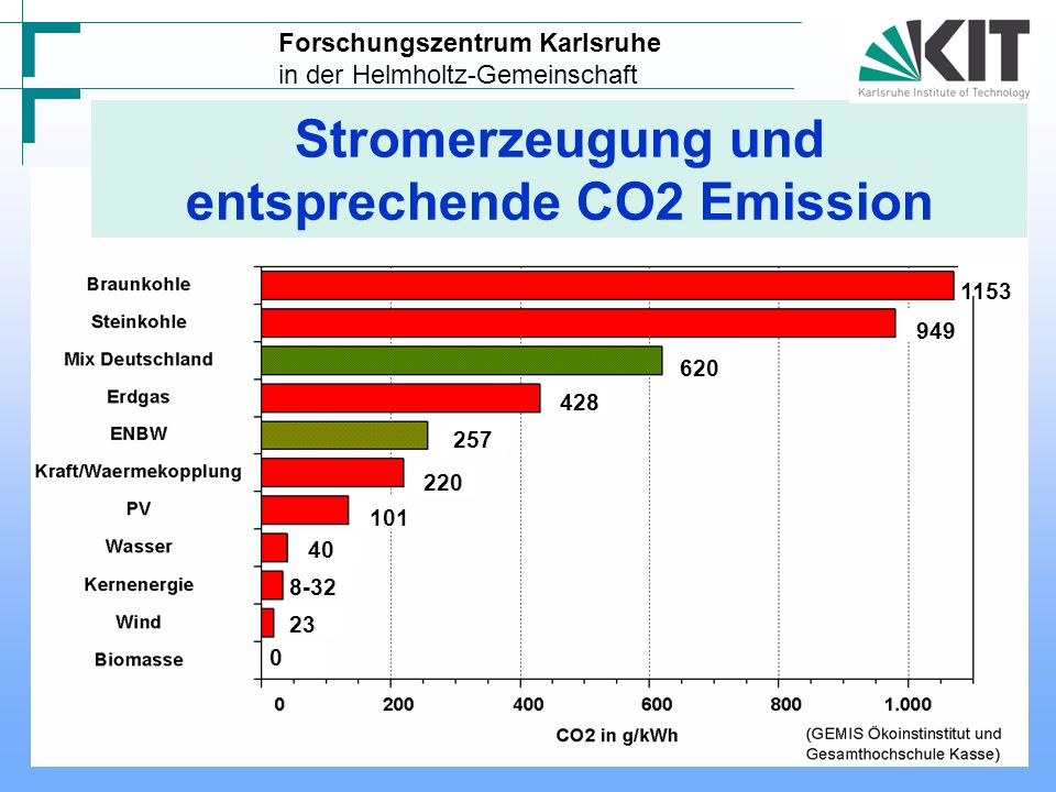 entsprechende CO2 Emission