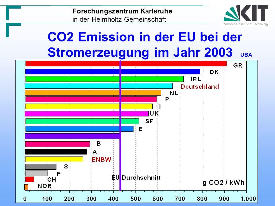 CO2 Emission in der EU bei der Stromerzeugung im Jahr 2003 UBA