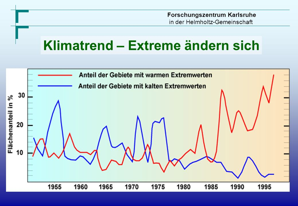 Klimatrend – Extreme ändern sich
