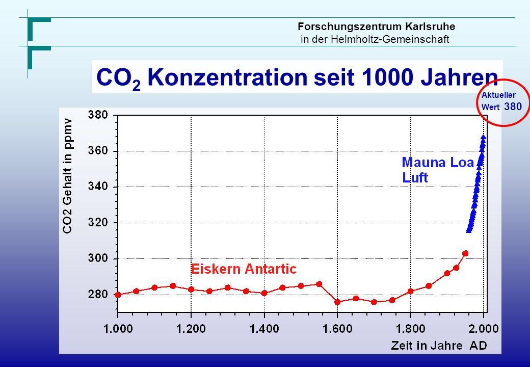 CO2 Konzentration seit 1000 Jahren