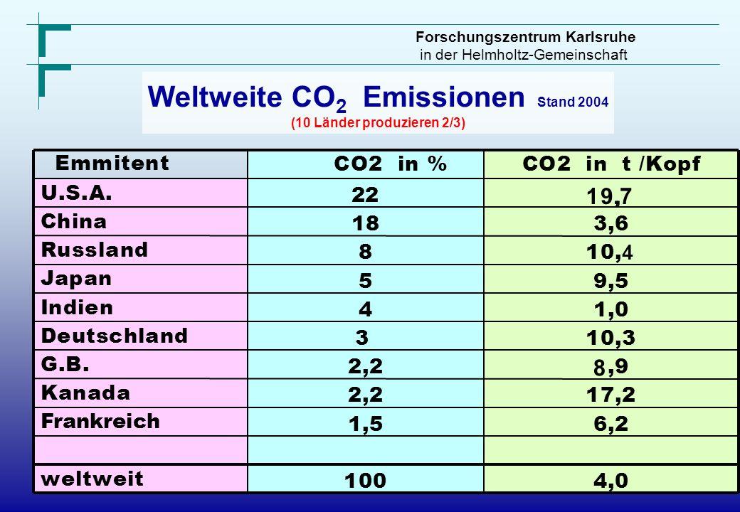 Weltweite CO2 Emissionen Stand 2004 (10 Länder produzieren 2/3)