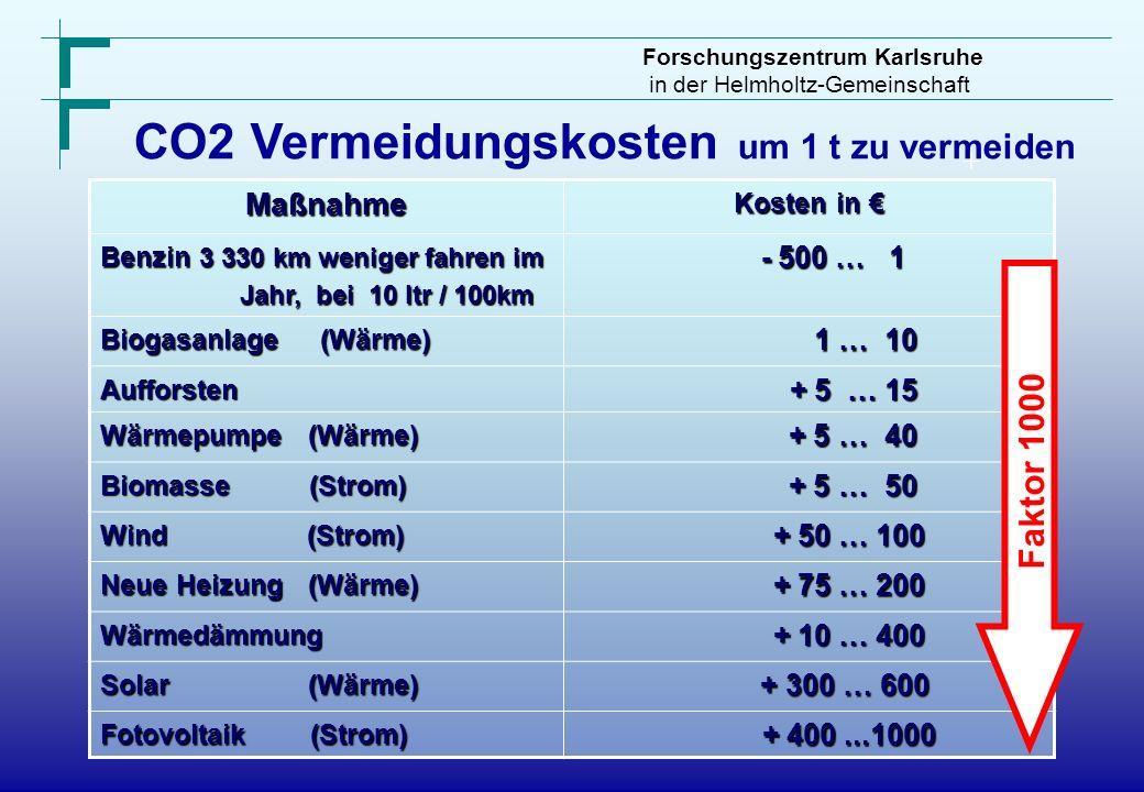 CO2 Vermeidungskosten um 1 t zu vermeiden