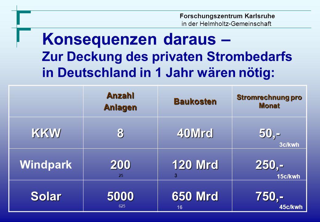 Stromrechnung pro Monat