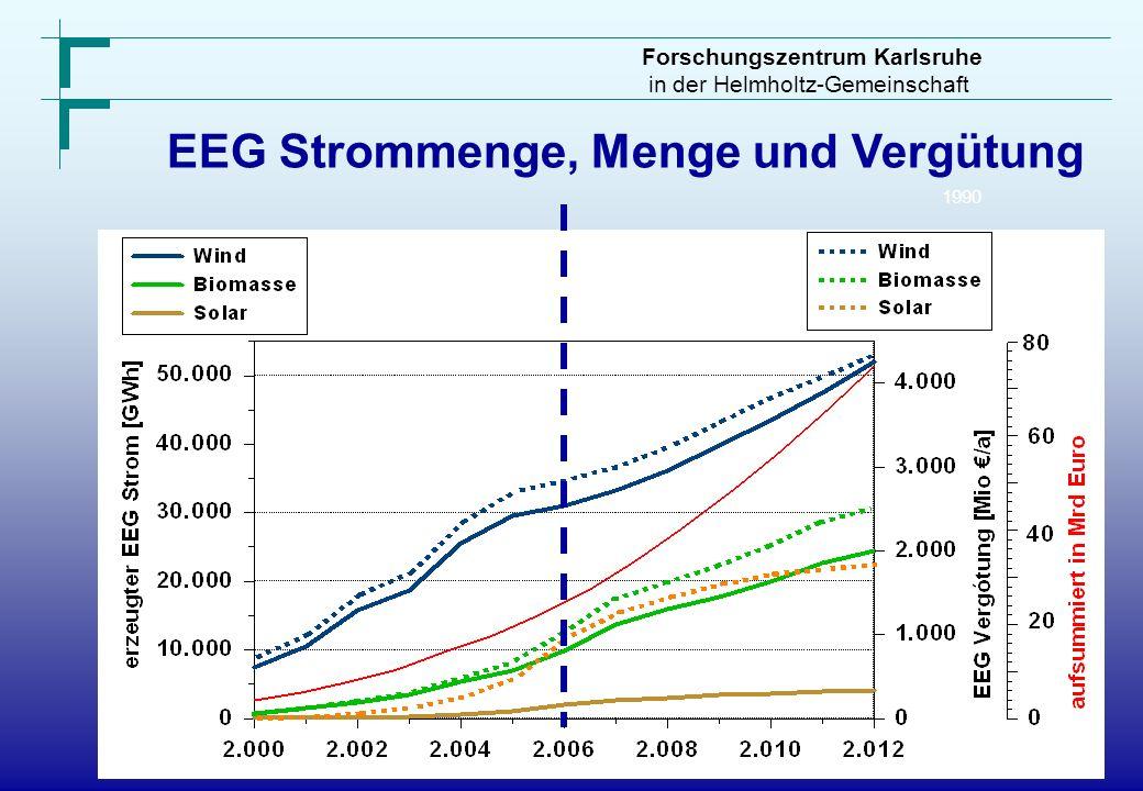 EEG Strommenge, Menge und Vergütung