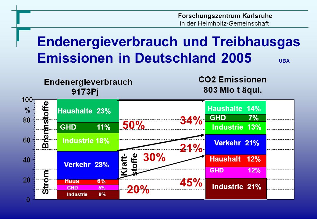 Endenergieverbrauch und Treibhausgas