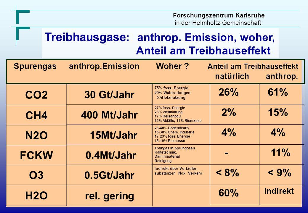 Treibhausgase: anthrop. Emission, woher,