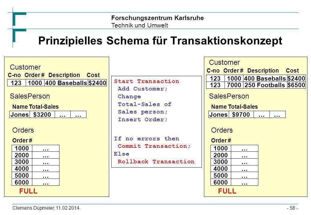 Prinzipielles Schema für Transaktionskonzept