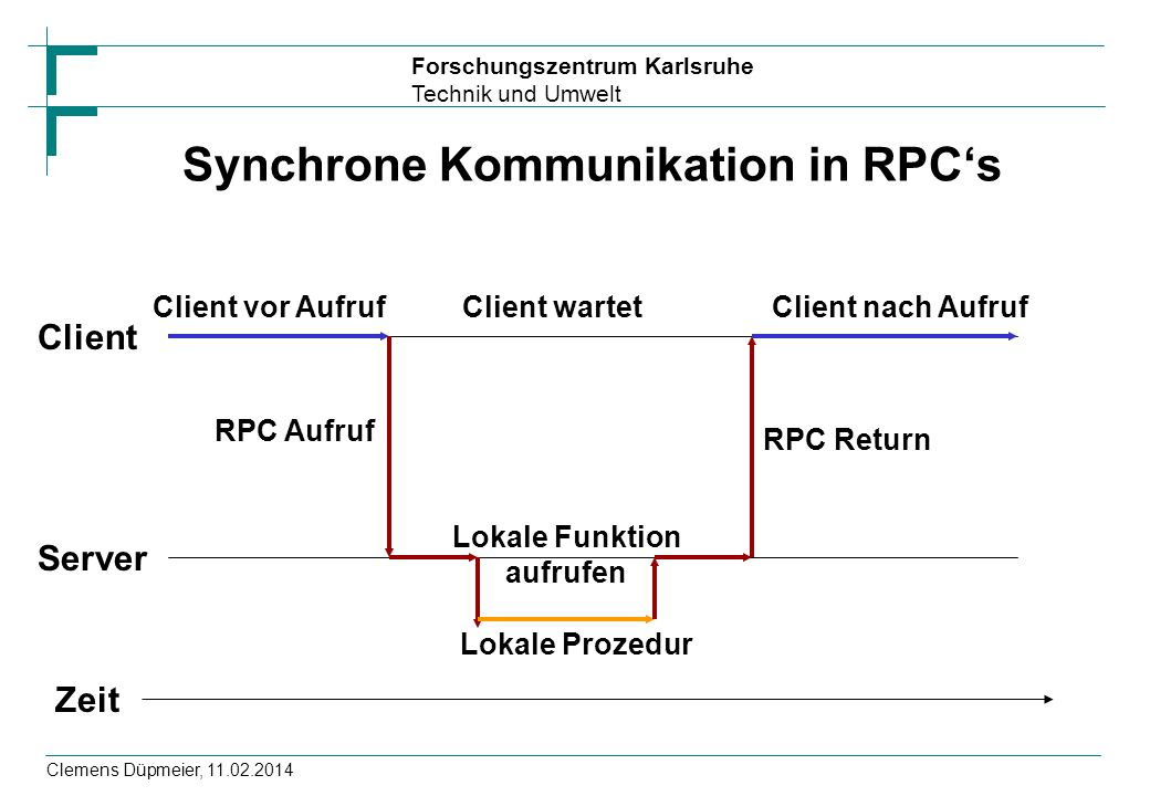 Synchrone Kommunikation in RPC's