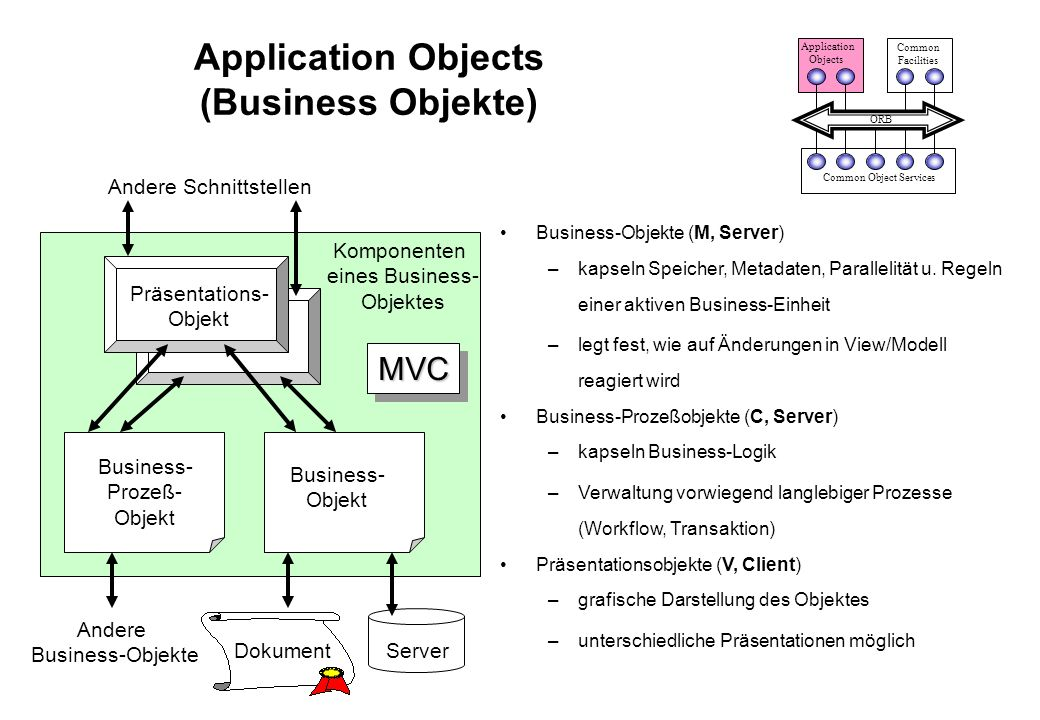 Application Objects (Business Objekte)