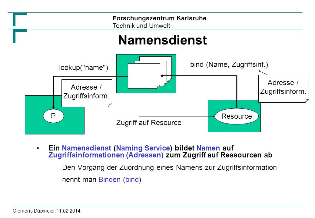 Namensdienst bind (Name, Zugriffsinf.) lookup( name )