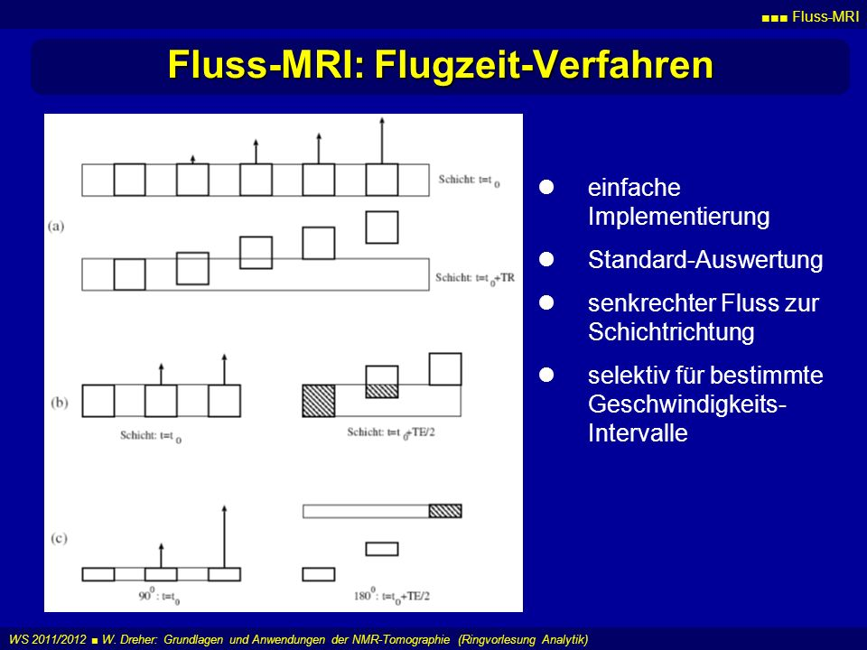 Fluss-MRI: Flugzeit-Verfahren