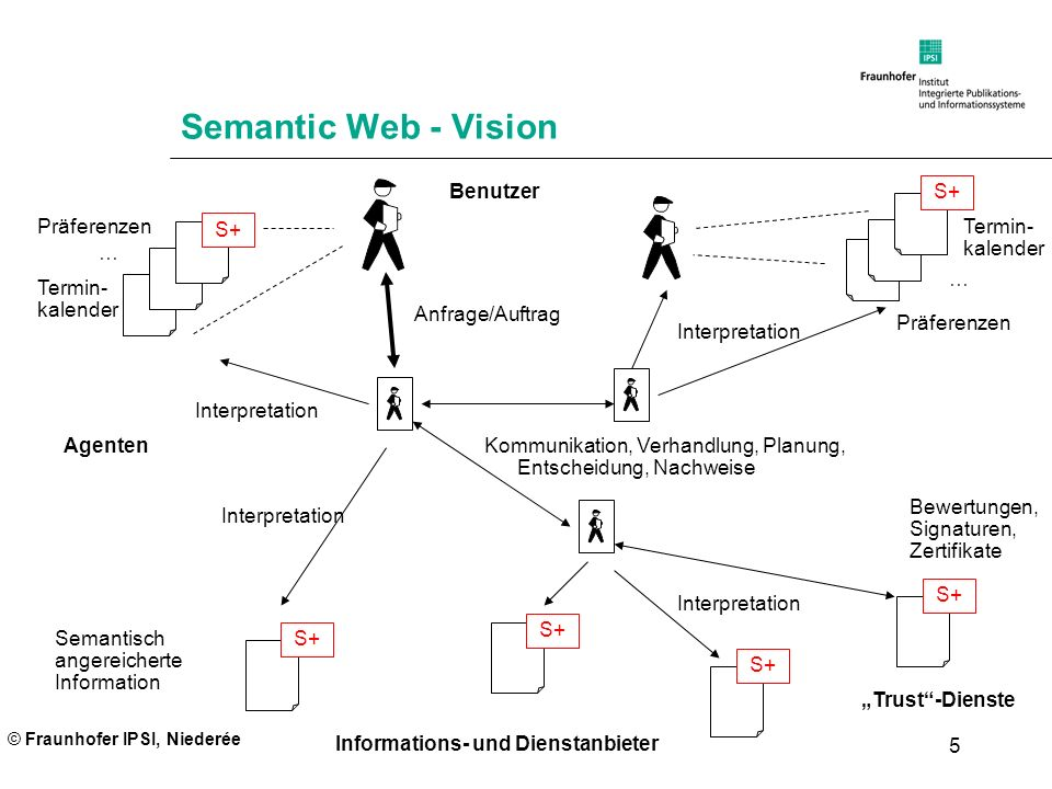 Semantic Web - Vision Semantisch angereicherte Information