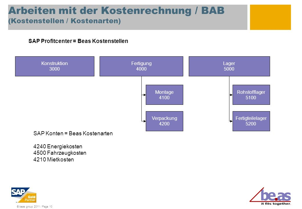 Arbeiten mit der Kostenrechnung / BAB (Kostenstellen / Kostenarten)