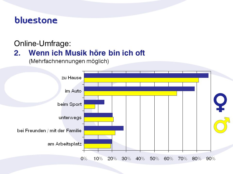 Online-Umfrage: 2. Wenn ich Musik höre bin ich oft