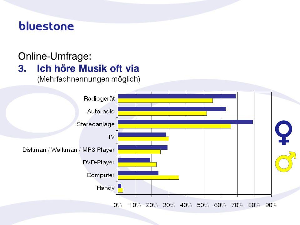 Online-Umfrage: 3. Ich höre Musik oft via (Mehrfachnennungen möglich)