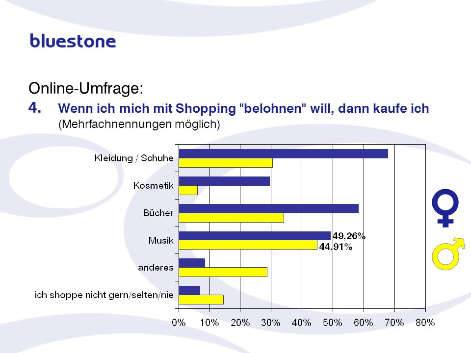 Online-Umfrage: 4. Wenn ich mich mit Shopping belohnen will, dann kaufe ich (Mehrfachnennungen möglich)