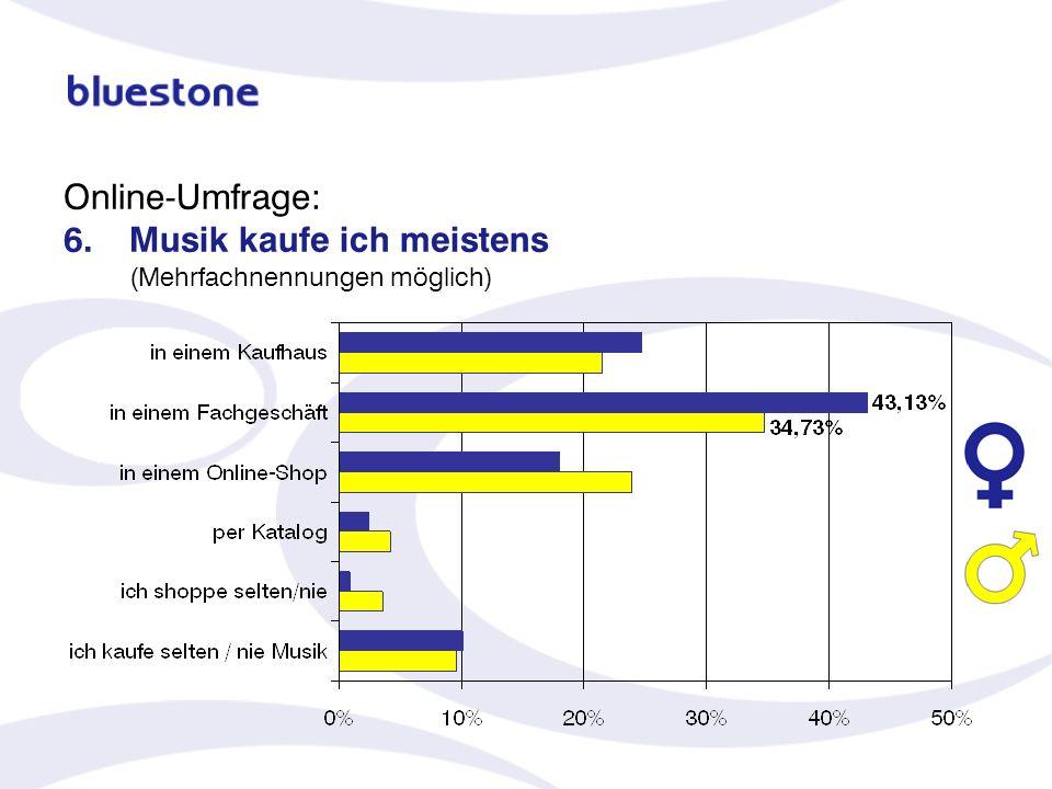Online-Umfrage: 6. Musik kaufe ich meistens