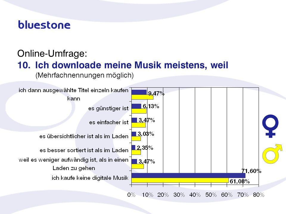 Online-Umfrage: 10. Ich downloade meine Musik meistens, weil