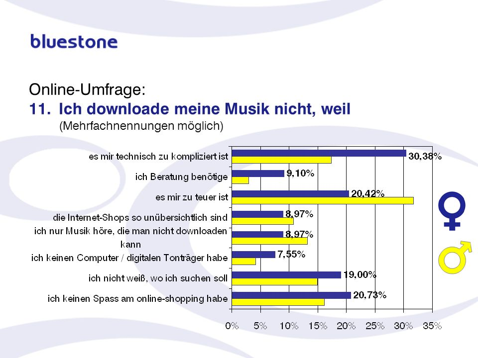 Online-Umfrage: 11. Ich downloade meine Musik nicht, weil