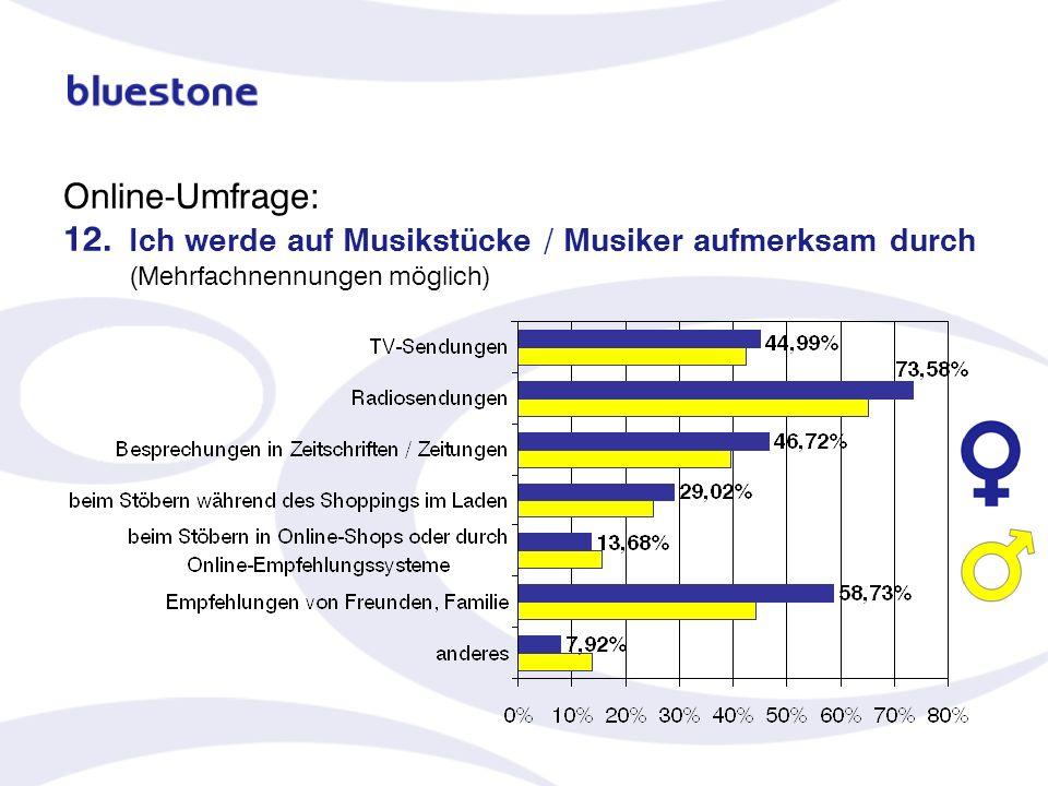 Online-Umfrage: 12. Ich werde auf Musikstücke / Musiker aufmerksam durch (Mehrfachnennungen möglich)