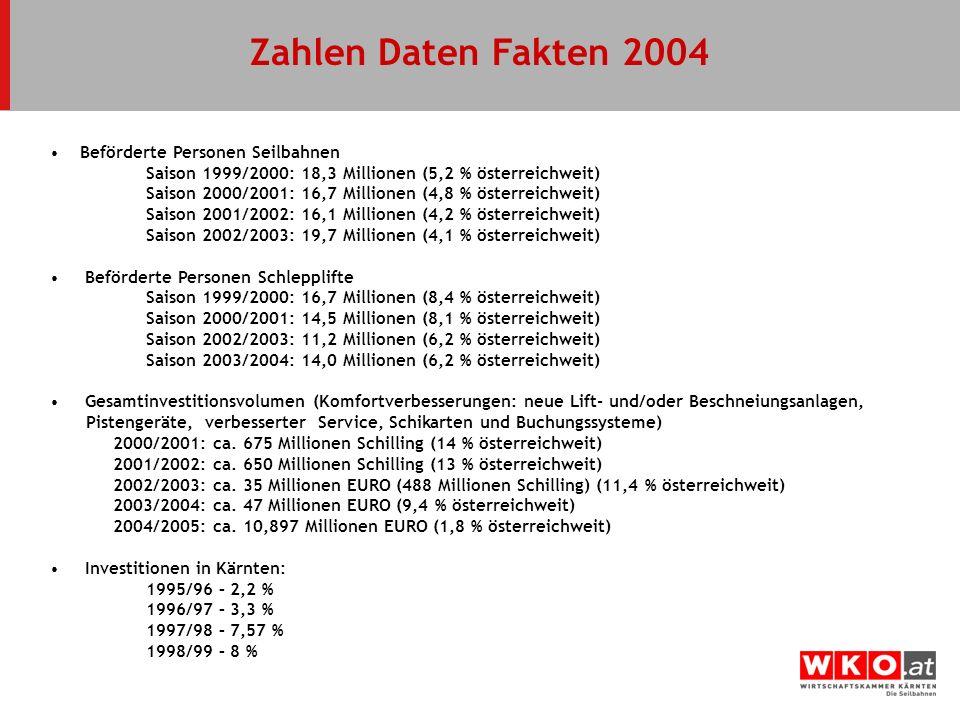 Zahlen Daten Fakten 2004 Beförderte Personen Seilbahnen