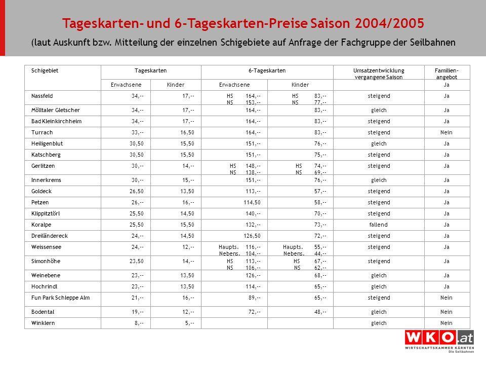 Tageskarten- und 6-Tageskarten-Preise Saison 2004/2005