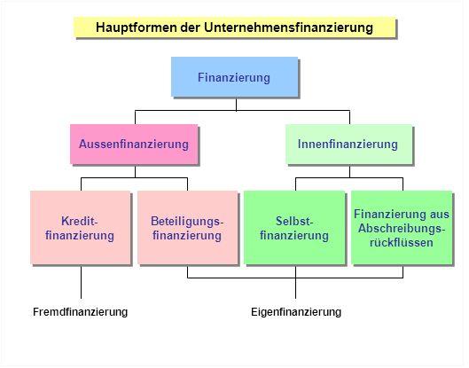 Hauptformen der Unternehmensfinanzierung