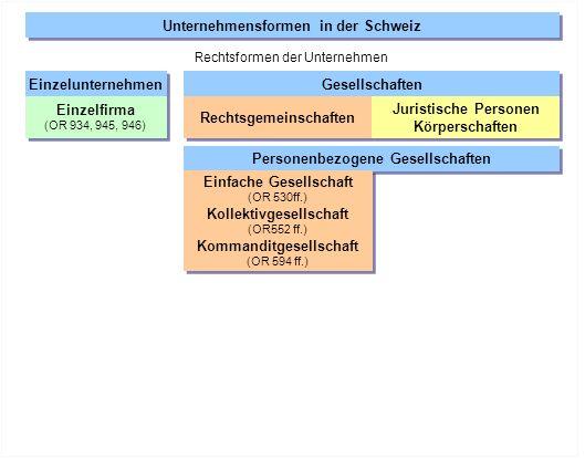 Unternehmensformen in der Schweiz