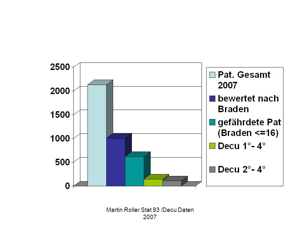 Martin Roller Stat 93 /Decu Daten 2007