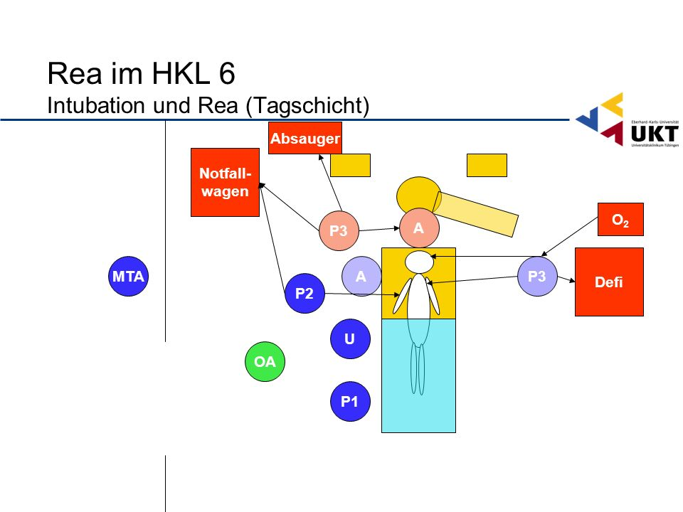 Rea im HKL 6 Intubation und Rea (Tagschicht)