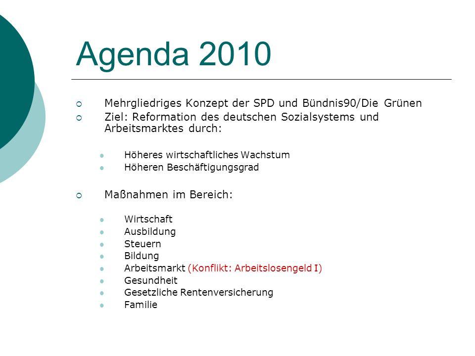 Agenda 2010 Mehrgliedriges Konzept der SPD und Bündnis90/Die Grünen