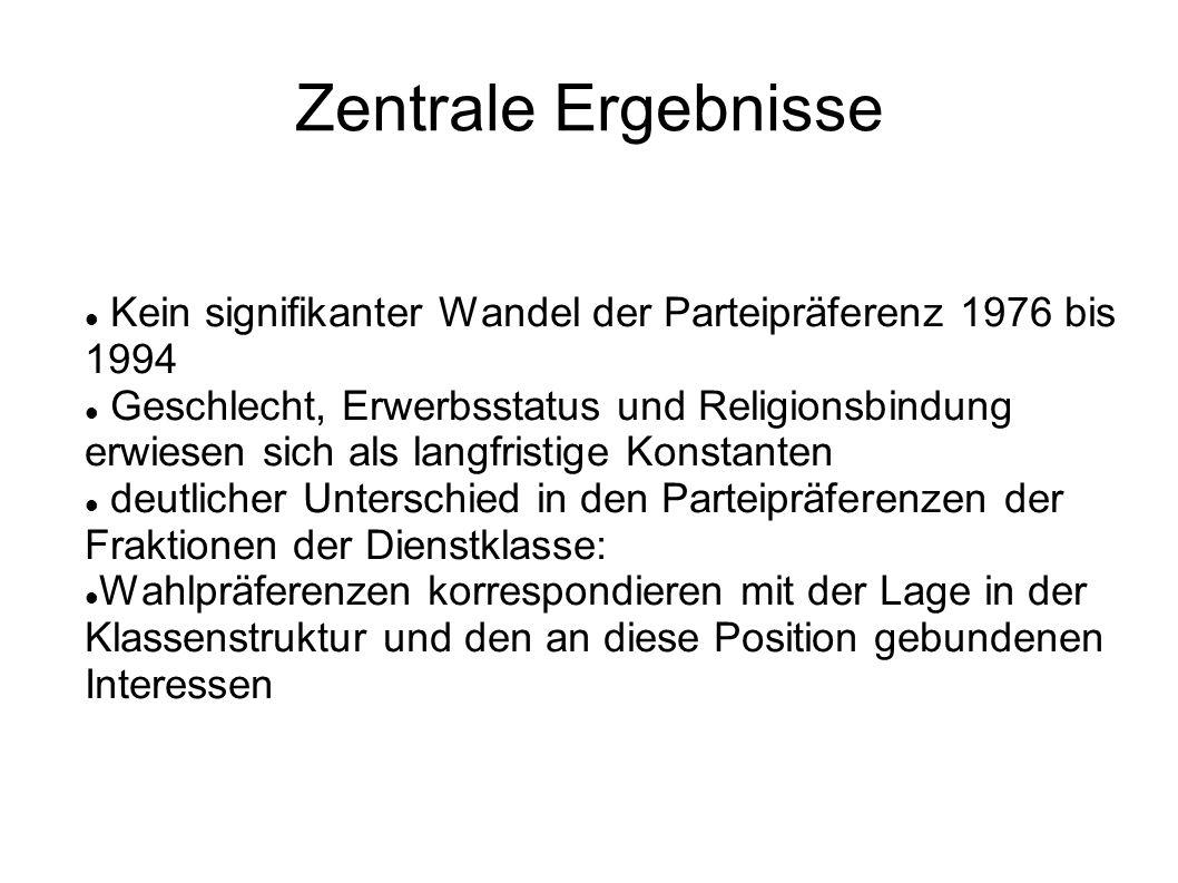 Zentrale Ergebnisse Kein signifikanter Wandel der Parteipräferenz 1976 bis 1994.