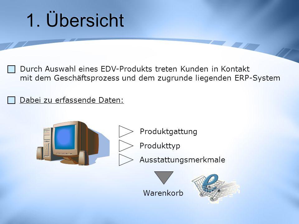 1. Übersicht Durch Auswahl eines EDV-Produkts treten Kunden in Kontakt mit dem Geschäftsprozess und dem zugrunde liegenden ERP-System.