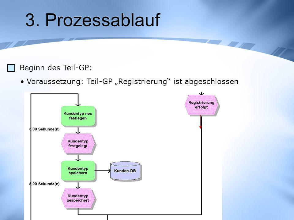 3. Prozessablauf Beginn des Teil-GP: