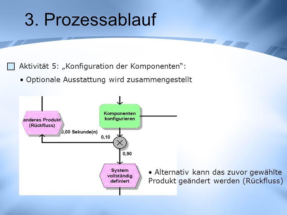"""3. Prozessablauf Aktivität 5: """"Konfiguration der Komponenten :"""