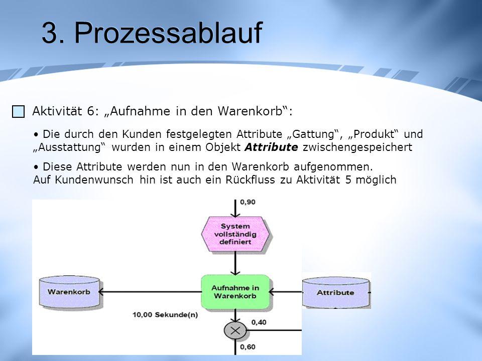 """3. Prozessablauf Aktivität 6: """"Aufnahme in den Warenkorb :"""