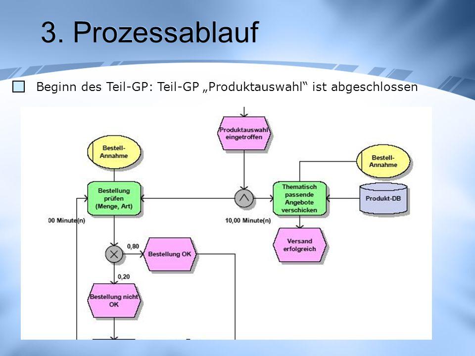 """3. Prozessablauf Beginn des Teil-GP: Teil-GP """"Produktauswahl ist abgeschlossen"""