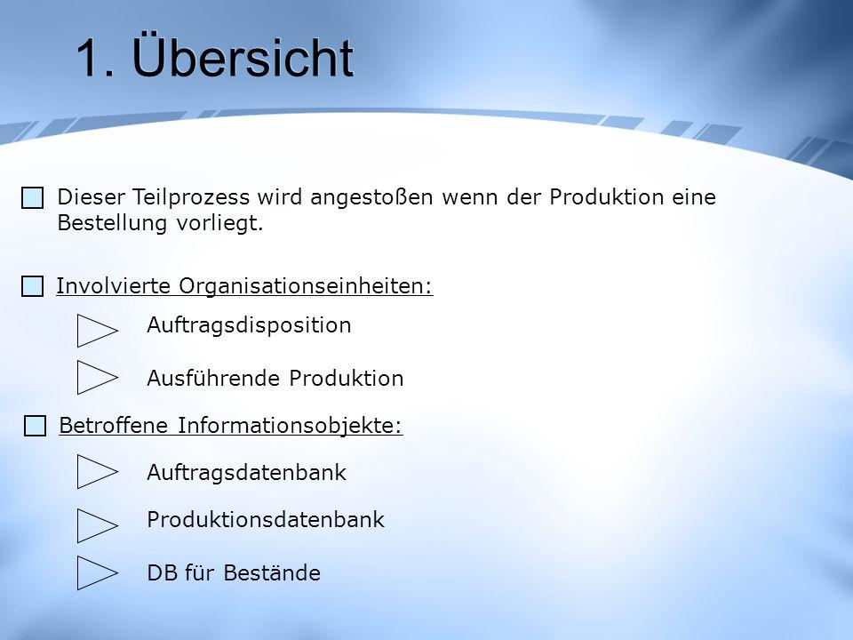 1. Übersicht Dieser Teilprozess wird angestoßen wenn der Produktion eine. Bestellung vorliegt. Involvierte Organisationseinheiten:
