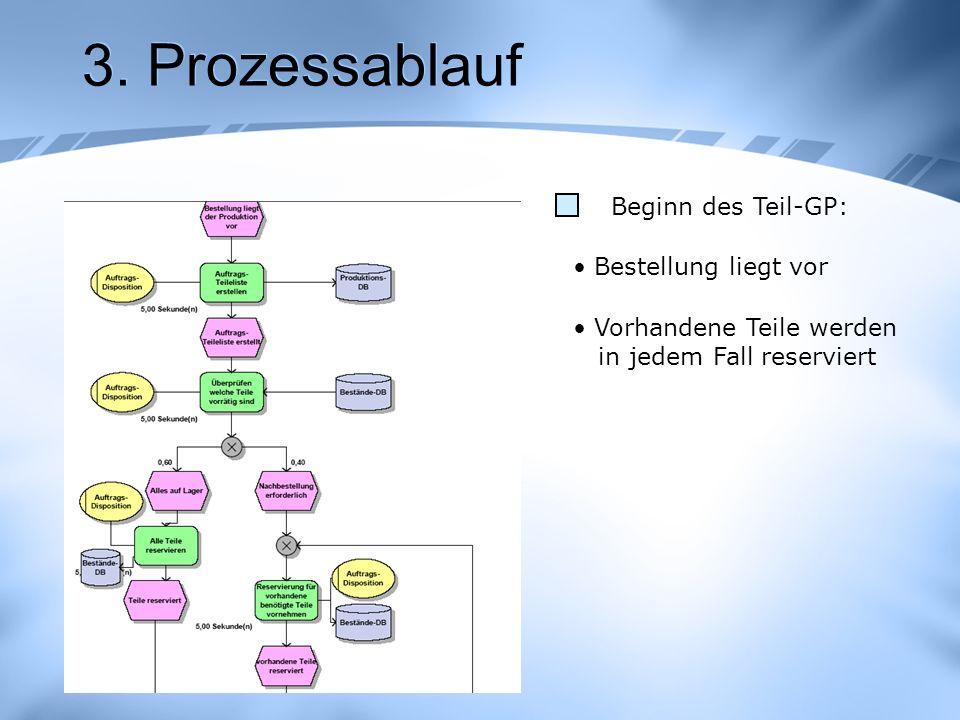 3. Prozessablauf Beginn des Teil-GP: Bestellung liegt vor